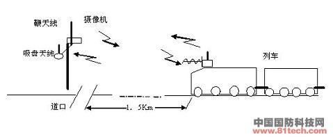 铁路道口无线监控系统原理图